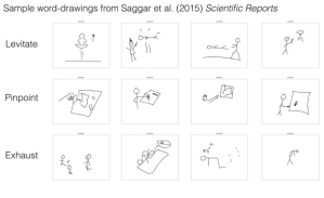 Sample drawings from Saggar et al study on creative thinking and cerebellum activity